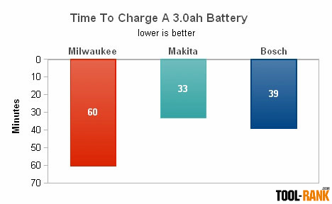 3.0 battery charging times